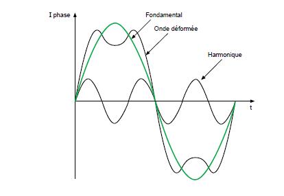 perturbations harmoniques