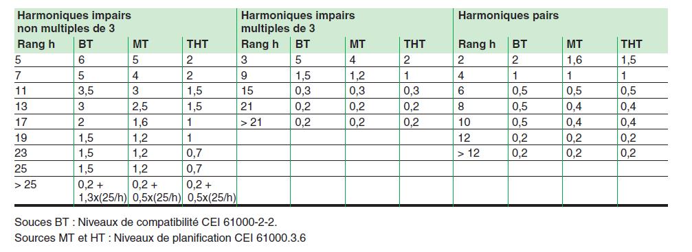 taux d'harmoniques autorisés CEI 61000-2-2